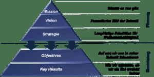 Planung und Strategieumsetyung