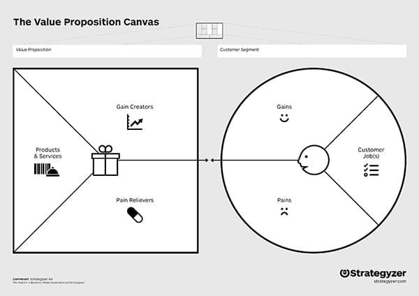 value propostion canvas